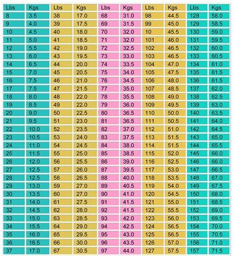 converter lb ke kg how many pounds is 70 kg equal to quora