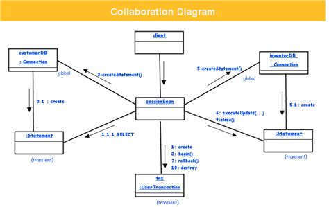 collaboration diagram exle high level work diagram visio high free engine image for