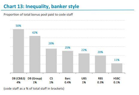 deutsche bank investment banking careers and the most unfair bank to work in europe for is