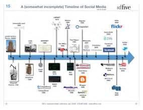 media timeline template timelines in journalism a closer look teaching