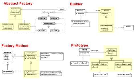 java 8 virtual field pattern 網路技術趨勢觀測站 vmi 與 design patterns