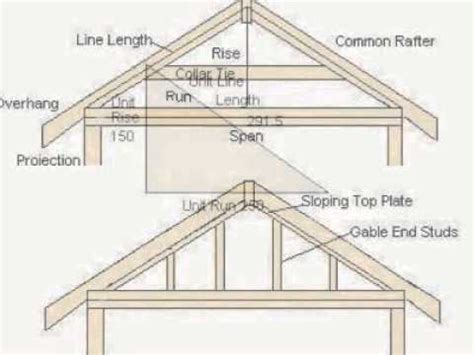 how to build a gable roof how to frame gable roofs slideshow