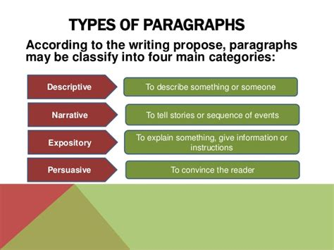 paragraph types types of paragraphs