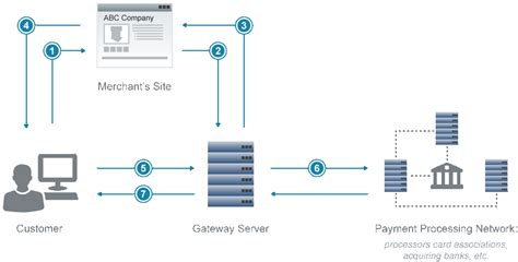 Sle Credit Card Transaction Data Payflow Gateway Developer Guide And Reference Paypal Developer