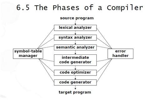 visitor pattern compiler design sa4te