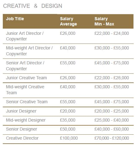 layout artist salary india in house creative director salary house best design