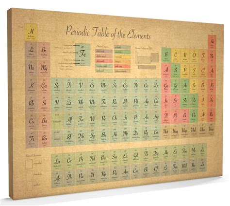 periodic table of elements science chemistry style