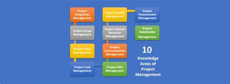 Project Management Keywords by 10 Project Management Knowledge Areas Related Keywords