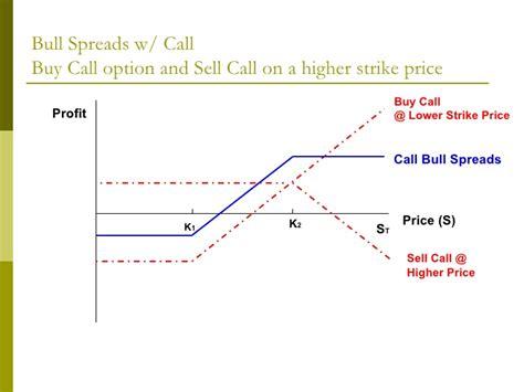 Buy Calendar Spread Options Trading Strategies