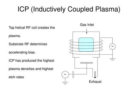 inductively coupled plasma icp inductively coupled plasma related keywords inductively coupled plasma keywords