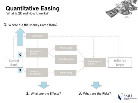 quantitative easing diagram multiplication diagram best free home design idea
