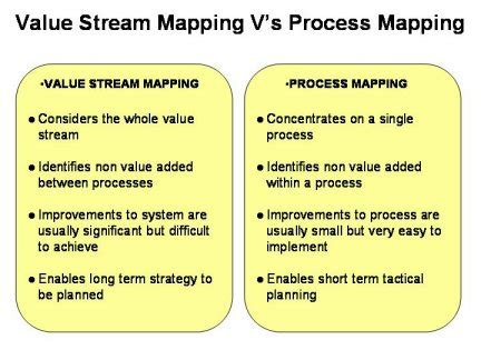 difference between value mapping and process