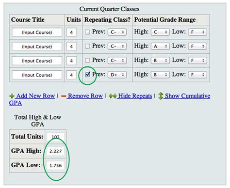 Mba Gpa Requirement Cumulative Major by Gpa Calculator Mustang Success Center Cal Poly San