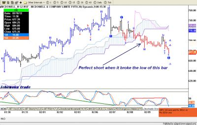 ichimoku swing trading system icharts discussions view topic swing trading by
