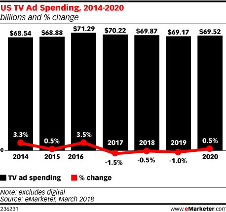 tv advertising spend us us tv ad spending to fall in 2018 digital tv news