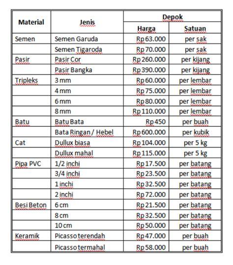 Multiroof Di Bandung maret daftar harga material bangunan rumah dan gaya hid