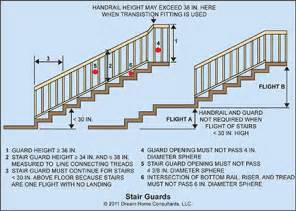 Stair Rail Guard by Guards Home Owners Networkhome Owners Network