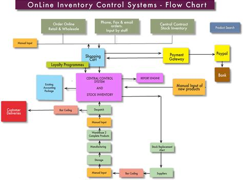 8 Best Images Of Inventory Control Flow Chart Templates Inventory Management Process Flow Inventory Flow Chart Templates