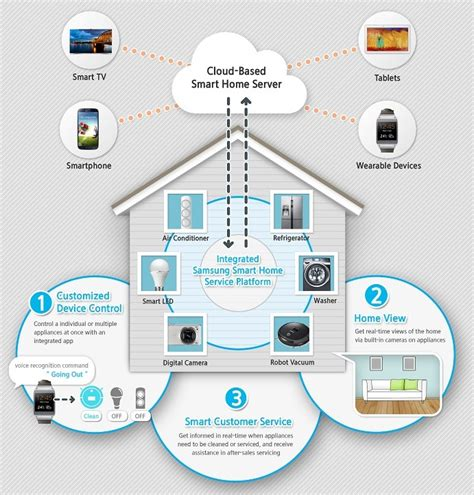 smart house solutions samsung unveils smart home concept metering com