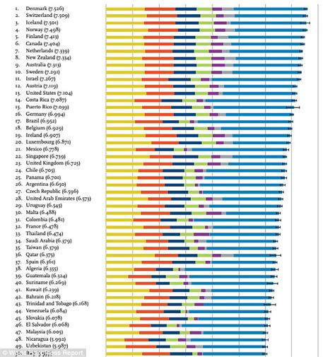 happiest places to live in the us 2016 world happiness report finds denmark is the world s