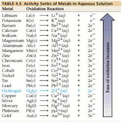 element activity series chart redox pinterest
