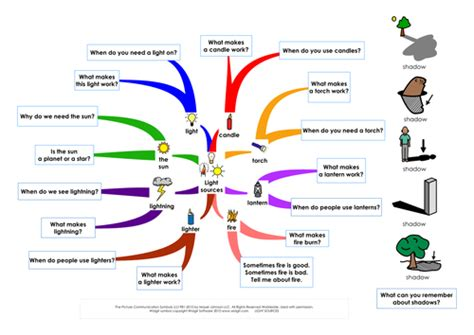 tes tools and mind maps light sources mind map by languageisheartosay teaching