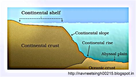 How Was The Continental Shelf Formed by Civil Services Arena December 2015