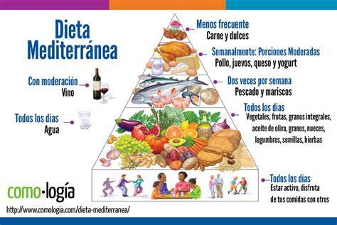 piramide alimentare dieta mediterranea dieta mediterr 225 nea mejor dieta para adelgazar y comer sano