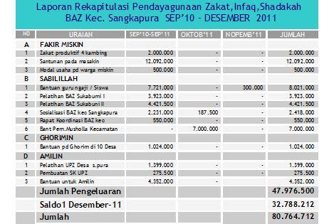 Bejat Zakat badan amil zakat sangkapura baz sangkapura lembaga zakat