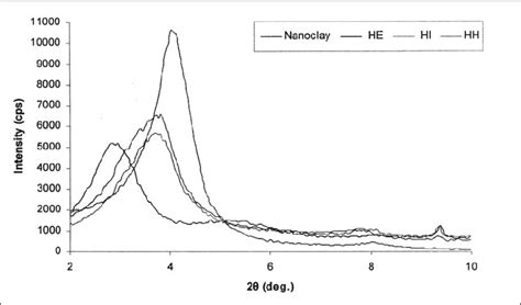 xrd pattern of polyethylene xrd patterns of hdpe based nanocomposite films diffraction