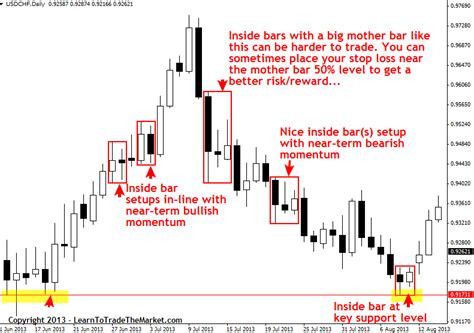 candlestick pattern stop loss inside bar forex trading strategy 187 learn to trade