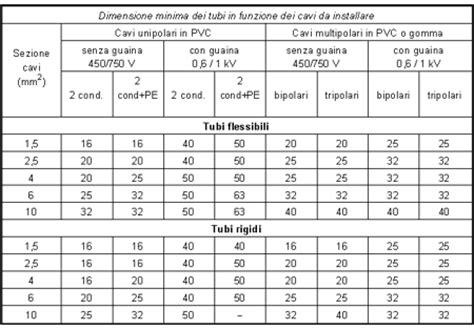 tabelle portata cavi elettrici tabella portata cavi elettrici pannelli termoisolanti