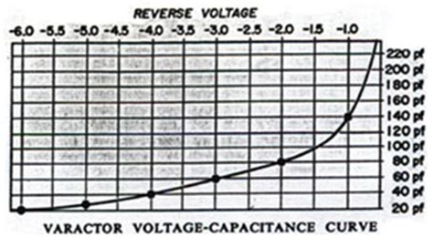 varactor diode harmonic generator 301 moved permanently