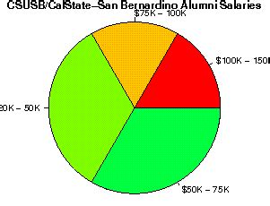 Csusb Mba Reviews by California State San Bernardino