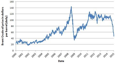 oil price turbulence  affecting tar sands  shale oil change international
