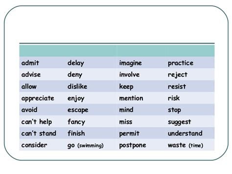 verb pattern confess ing or to infinitive ana