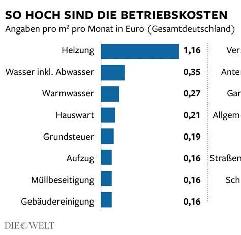 Mietnebenkosten Durchschnitt by Nebenkosten Die Zweite Miete Macht Das Wohnen Richtig