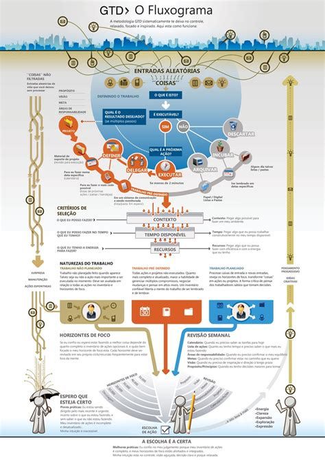 getting things done flowchart 54 best gtd images on productivity time