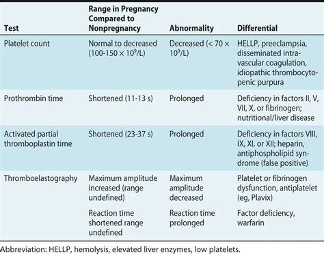 low platelets in pregnancy and c section plavix and low platelets