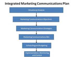 marketing communications plan template integrated marketing communications plan template