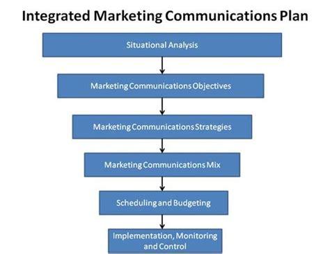 Integrated Marketing Communications Plan Template Planleggings Og Styringsverkt 248 Y Pinterest Marketing Communication Plan Template
