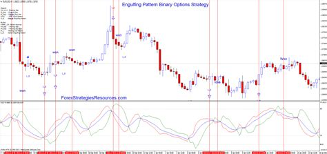 engulfing pattern trading system engulfing pattern binary options strategy forex
