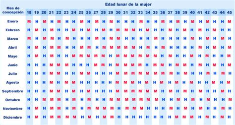 Calendario Chino Bebes Y Tabla China Para Predecir El Sexo Beb 233