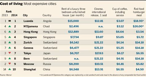 most expensive cities in the world for a haircut revealed the world s two most expensive cities for expats are