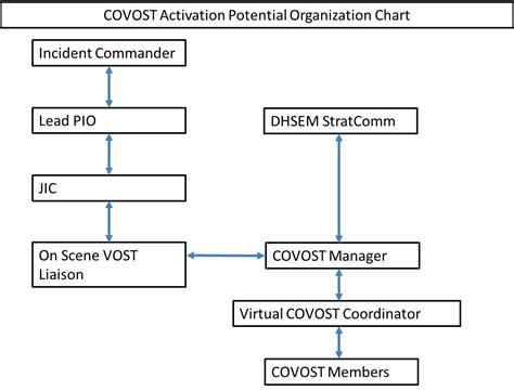 Chain Of Command Flow Chart Template by Chain Of Command Template Relationships In The Charts Are