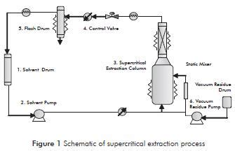 vacuum residue separation of fractions from vacuum residue by