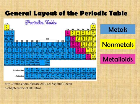 layout of elements the periodic table of elements ppt video online download