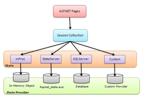 asp net diagram exploring session in asp net codeproject
