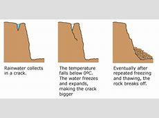 Coastal processes – revisegeo Hydrolysis Diagram For Kids