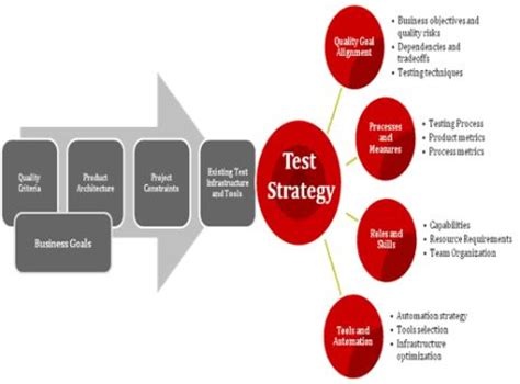 automation strategy template analysis how successful is your test automation strategy